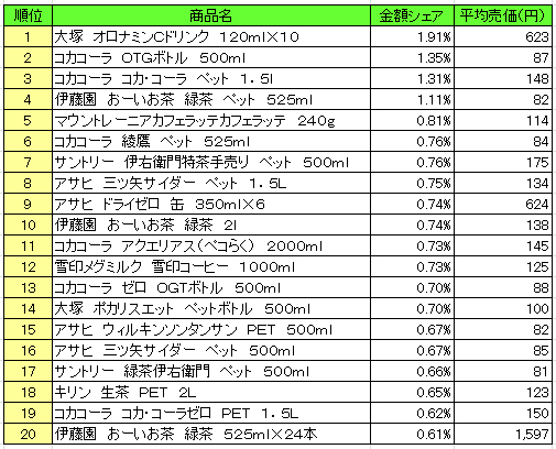 日本で一番売れている飲料ランキング一覧