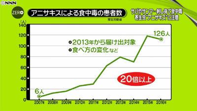 アニサキス食中毒増加グラフ