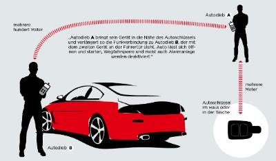 車盗難手法