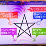 【心理テスト】五芒星の書き順であなたの性質が分かる!?