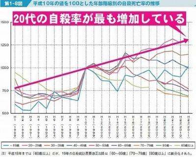 自殺 グラフ