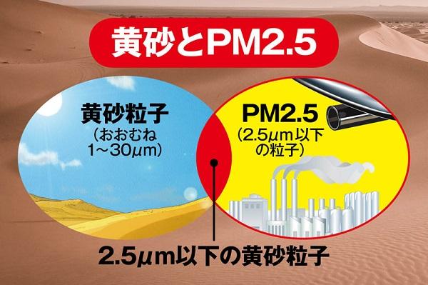 【注意!】PM2.5は黄砂とともにやってくる!