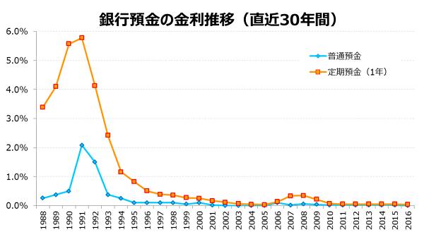 昔が懐かしい!日本にも高金利の時代があった!